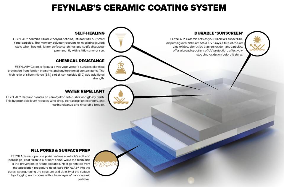 ceramic coating system